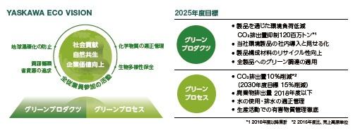 ■  2025年度目標を定めて環境対策を実施