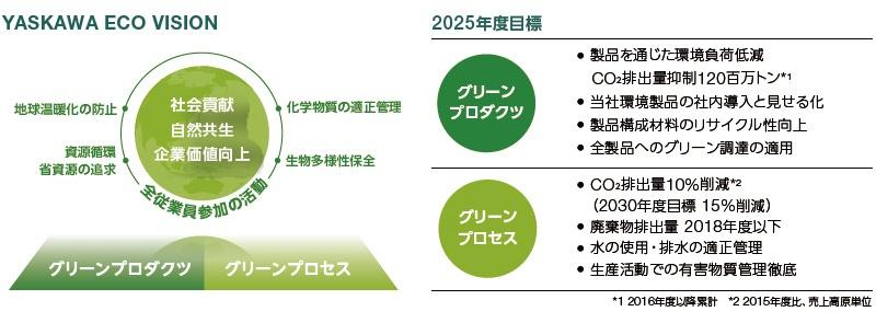 ■  2025年度目標を定めて環境対策を実施 図版提供:安川電機