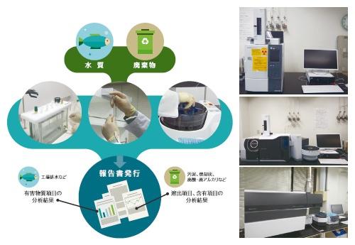 ■ 廃棄物の計量証明書発行までを担う