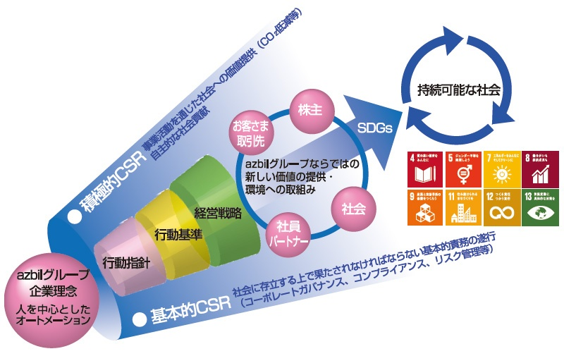 """■ アズビルのSDGsと環境負荷軽減の取り組み 企業理念に基づいてSDGs達成を実践するための道しるべとして「グループ企業行動指針」や「グループ行動基準」を作り直した<br><span class=""""fontSizeS"""">(出所: アズビル)</span>"""