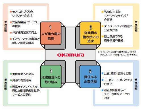 ■ オカムラグループのCSR重要課題4分野