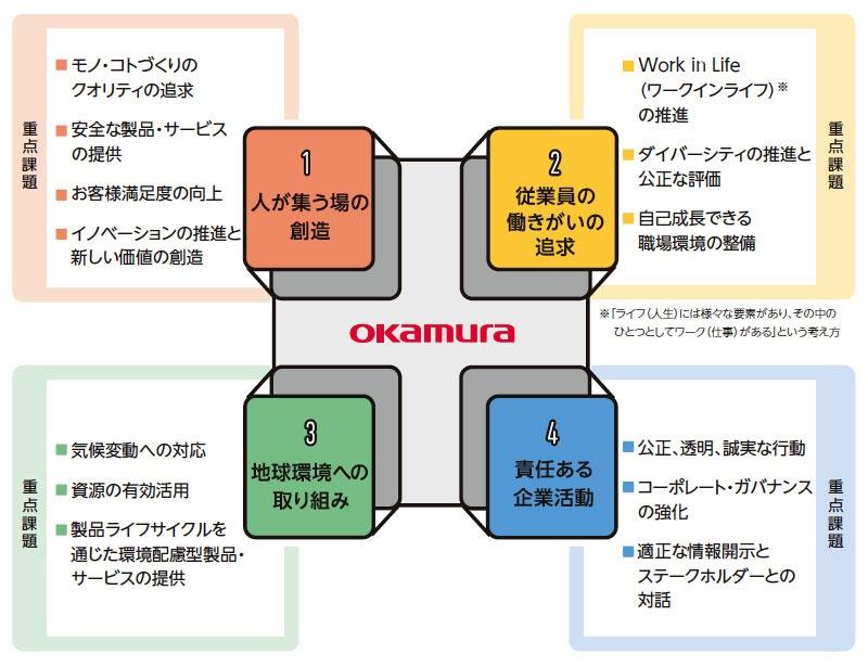 ■ オカムラグループのCSR重要課題4分野 図版提供:オカムラ