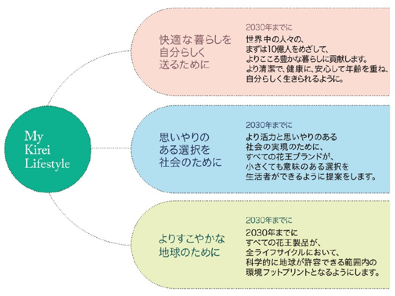 ■ 花王のESG戦略のコミットメント(抜粋版) 図版提供:花王