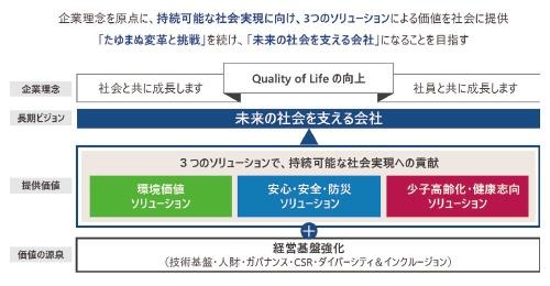 ■ 長期ビジョン: 3つのソリューションで 「未来の社会を支える会社」 に
