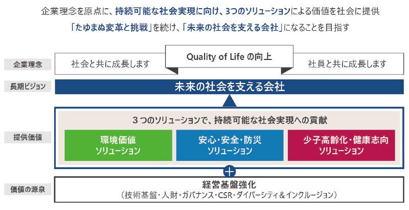■ 長期ビジョン: 3つのソリューションで 「未来の社会を支える会社」 に 出所:帝人