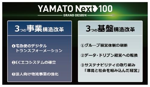 ■ 「YAMATO NEXT100」による経営のグランドデザイン