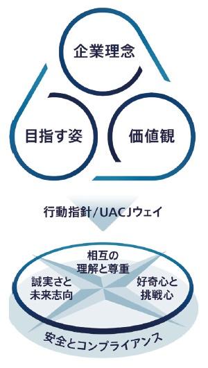 ■ 社員1人ひとりの道しるべとなる「UACJウェイ」