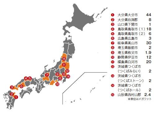■ 日本国内における太陽光発電の実績