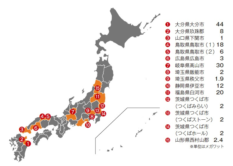 ■ 日本国内における太陽光発電の実績 ユニバージーは日本国内だけでも合計1ギガワットを超える太陽光発電プロジェクトを有している