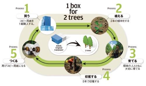 ■ インドネシアにおける森林資源の保全と循環の仕組み