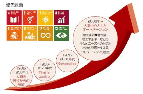 ■ SDGsの取り組み