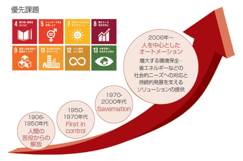 "■ SDGsの取り組み 人が人らしい仕事に専念するために、オートメーションを通して社会課題に向き合うという、一貫した理念は創業時から変わらない<br><span class=""fontSizeS"">(出所:アズビル)</span>"