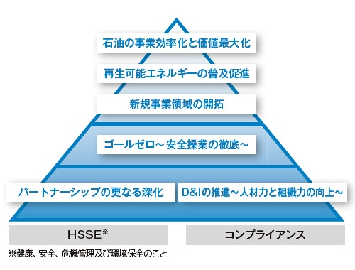 ■ 昭和シェル石油グループの6つの重点領域