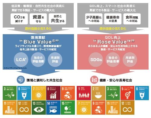"■ Blue Value<sup class=""fontSizeS"">®</sup>とRose Value™と対応するSDGs目標"