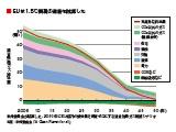 2050年に電力供給の8割を再エネに