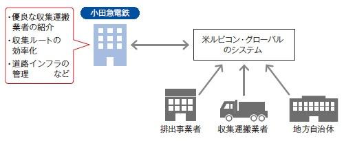 ■ 小田急電鉄が想定する新サービスの概要