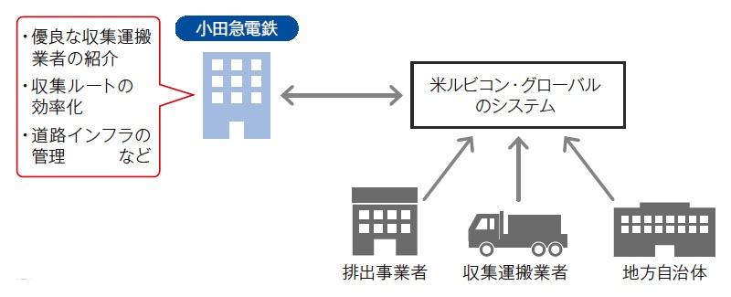 ■ 小田急電鉄が想定する新サービスの概要 排出事業者、収集運搬業者、地方自治体にサービスを提供する。今年度内に小田急沿線エリアで実証実験を開始する