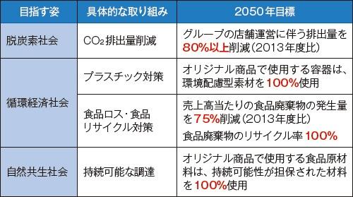 ■ 「グリーンチャレンジ2050」の主な内容
