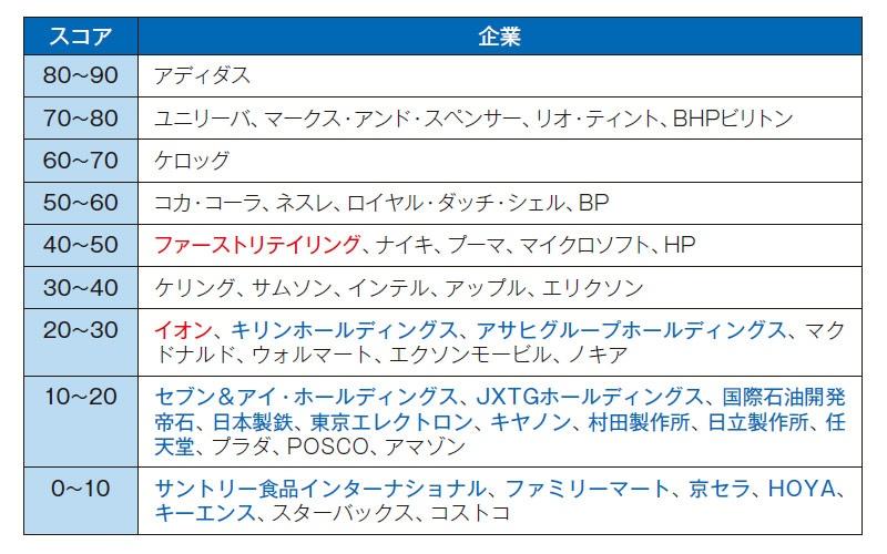 ■ 企業人権ベンチマーク「CHRB」の2019年スコア 主な企業を掲載。公表されたスコアは10点刻み。赤と青は日本企業。赤はスコア上昇、青は初の評価