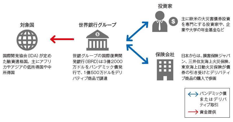 ■ 世界銀行のパンデミックにおける資金調達の仕組み
