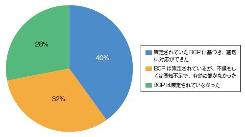 ■ BCP(事業継続計画)対策は有効に働いたか