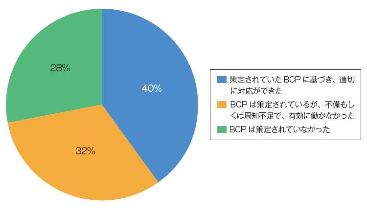 "■ BCP(事業継続計画)対策は有効に働いたか 回答社数:218社<br><span class=""fontSizeS"">(出所:PwC Japanグループ)</span>"