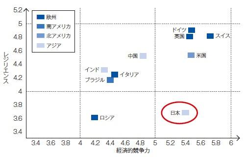 """日本は経済競争力に比べて危機管理・レジリエンス力は低いと指摘されていた<br><span class=""""fontSizeS"""">(出所:世界経済フォーラム「グローバル・リスクリポート2013」を基に作成)</span>"""