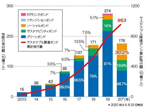 ■ 2020年の上半期だけで前年比約4倍のソーシャルボンドが発行