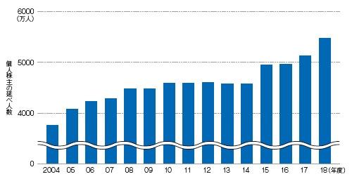 ■ 個人株主が増加している