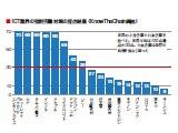 遅れる日本の強制労働対策