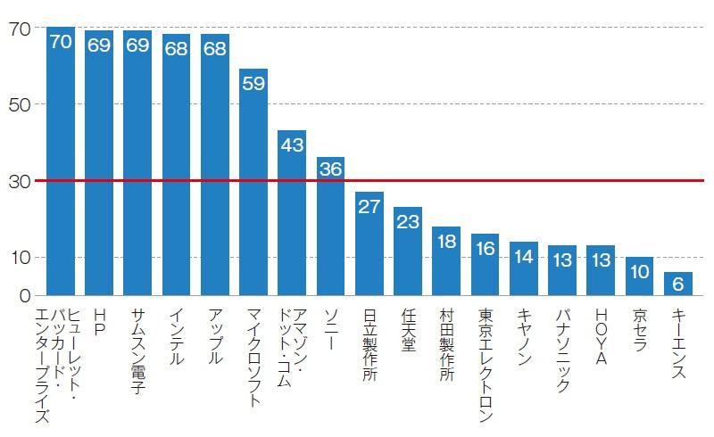■ICT業界の強制労働対策の採点結果 (KnowTheChain実施) 世界の上位企業と日本企業を並べた。世界平均は100点満点中30点。日本企業は世界平均を軒並み下回った