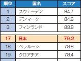 世界のSDGs達成度、日本は17位
