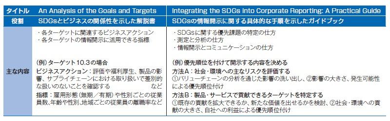 ■ SDGsの取り組みを伝えるための2つの文書が発行された 出所:クレアンの資料を基に作成