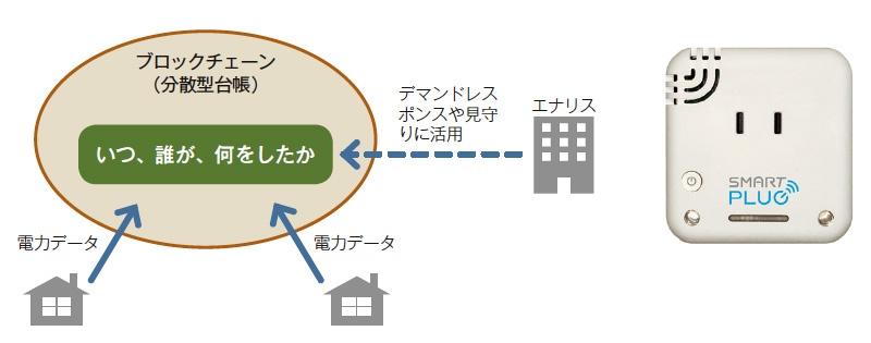 ■ エナリスがブロックチェーンを電力ビジネスに活用 福島県内で実証実験を開始。家庭のコンセントにコンセント型スマートメーター(右)を設置し、電力データをブロックチェーンに記録する