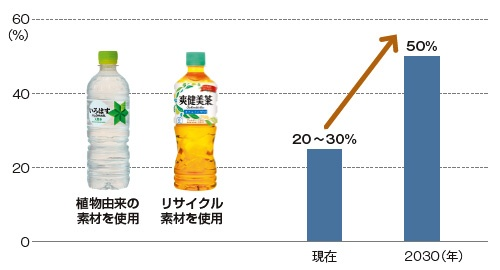 ■ 日本コカ・コーラは持続可能な素材を採用