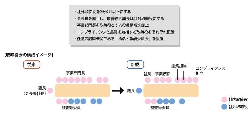■ 神戸製鋼所が打ち出したガバナンス改革
