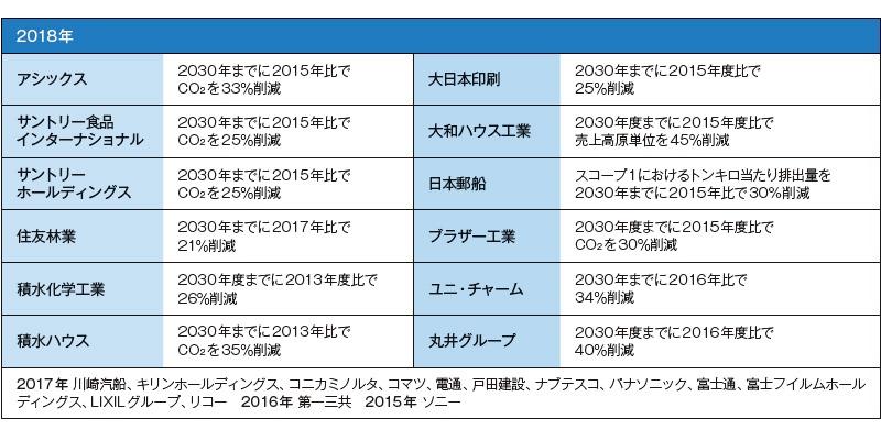 ■  SBT目標の認定を取得した企業 数値目標については、2018年にSBTを設定した企業のスコープ1、2削減目標のうち2030年近傍を目標年とするものを掲載した。<br> 特記のない場合は温室効果ガスの総量削減目標。2050年目標やスコープ3目標を設定した企業もある(2018年8月26日時点)<br>出所:SBTイニシアチブ