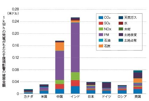 ■ 各国の発電に伴う環境影響コストをLIME3で算出