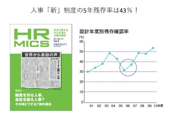 人事「新」制度の設計年度別残存確認率 出所:HR MICS