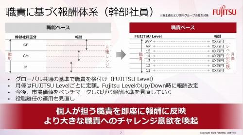 富士通における職種別報酬体系のイメージ