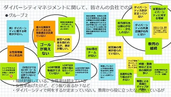 電子ホワイトボードを活用したグループワーク。各社の共通点と自社特有の課題が浮き彫りにされた