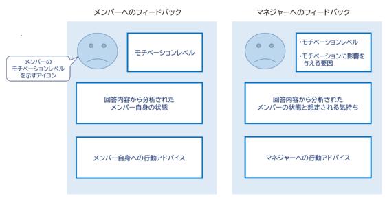 パルスサーベイ回答内容を元にしたアドバイスがメンバーとマネジャーそれぞれにフィードバックされる(イメージ)