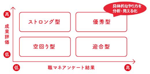 「Fujitsu Management Discovery」におけるマネジャーの分類(出所:富士通)