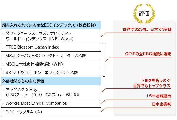 ■ ESGでの評価は日本企業で随一