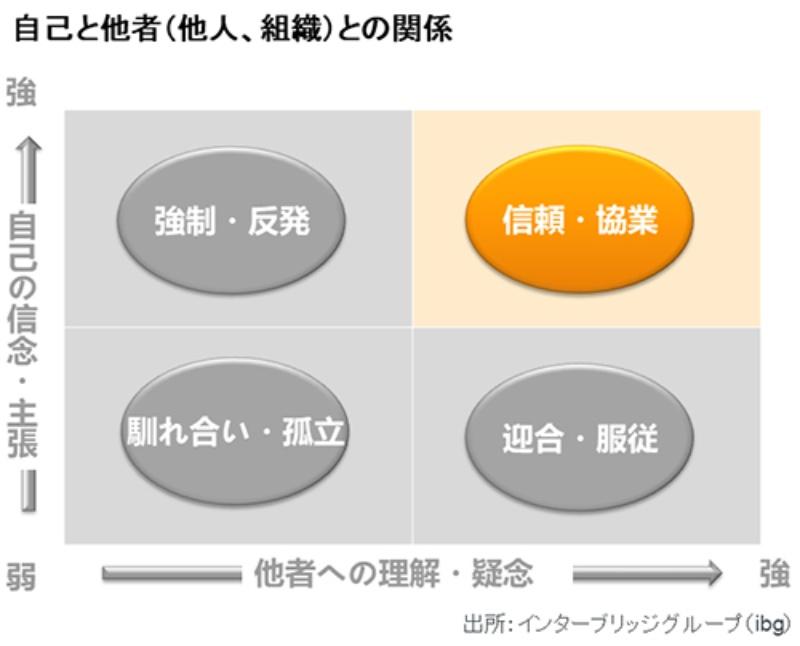 協調性は隠れみの、馴れ合いと迎合の場にとどまる日本の組織