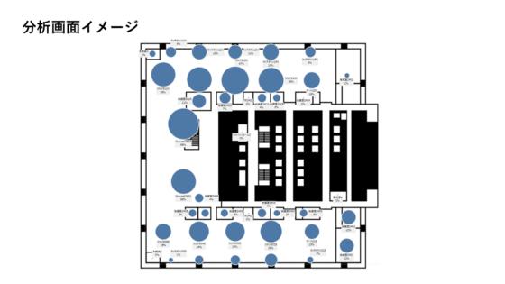 座席数に対する利用者数を可視化。全フロアにビーコン(電波受発信器)を設け、社用スマホのアプリと連携して位置情報を収集・分析する。(出所:三井物産)