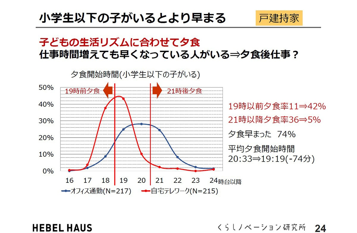 調査における夕食開始時間の分布で、こちらは戸建持家でかつ小学生以下の子供がいる回答者について集計したグラフ。19~21時台の山が18時頃~19時台にシフトしている(出所:旭化成ホームズくらしノベーション研究所)