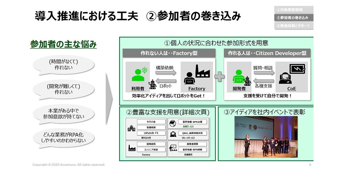アクセンチュア日本法人におけるRPA導入・推進の工夫点(一部)。現場社員のアイデアを元にロボットの開発を代行する「Factory型」、「自分で作りたい」という社員を支援する「Citizen Developer型」で支援している。また社内において注目すべきアイデアをピックアップし表彰する活動も併せて実施している(資料提供:アクセンチュア)