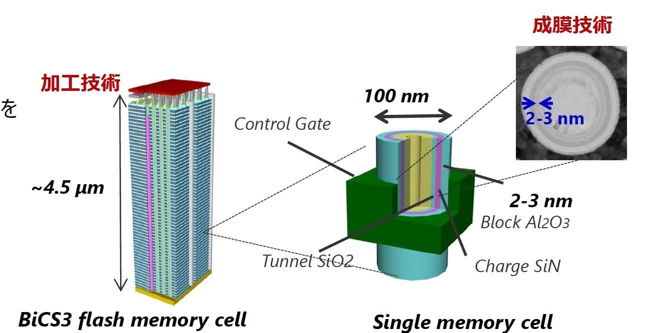 図4 BiCS3のメモリーセルの構造