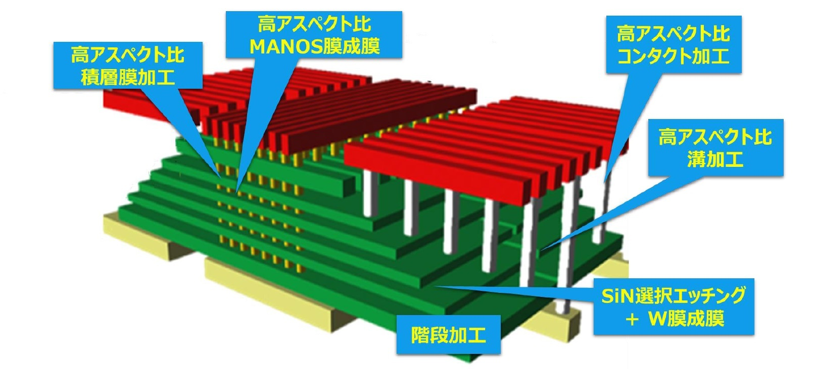 図5 様々な加工技術を駆使して複雑な形状を形成